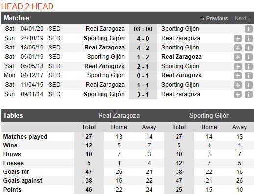 tip-bong-da-tran-real-zaragoza-vs-sporting-gijon-–-03h00-04-01-2020-–-giai-hang-2-tay-ban-nha-fa (3)
