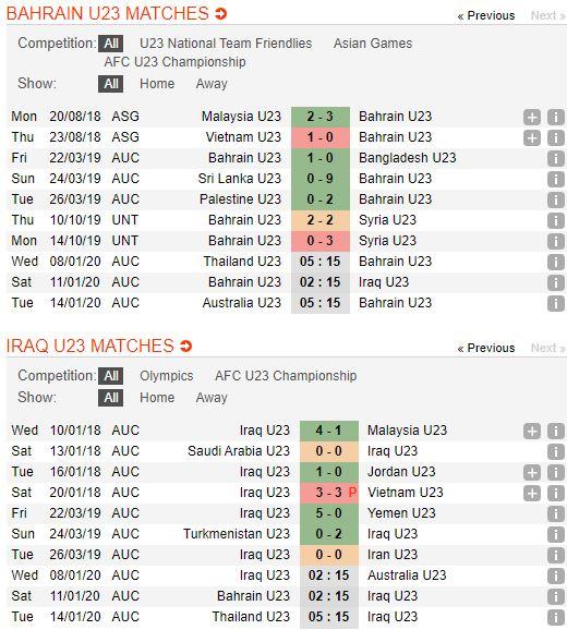 tip-bong-da-tran-u23-bahrain-vs-u23-iraq-–-17h15-11-01-2020-–-vck-u23-chau-a-2020-fa (2)