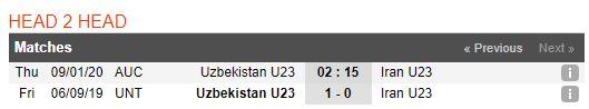 tip-bong-da-tran-u23-uzbekistan-vs-u23-iran-–-17h15-09-01-2020-–-vck-u23-chau-a-2020-fa (4)