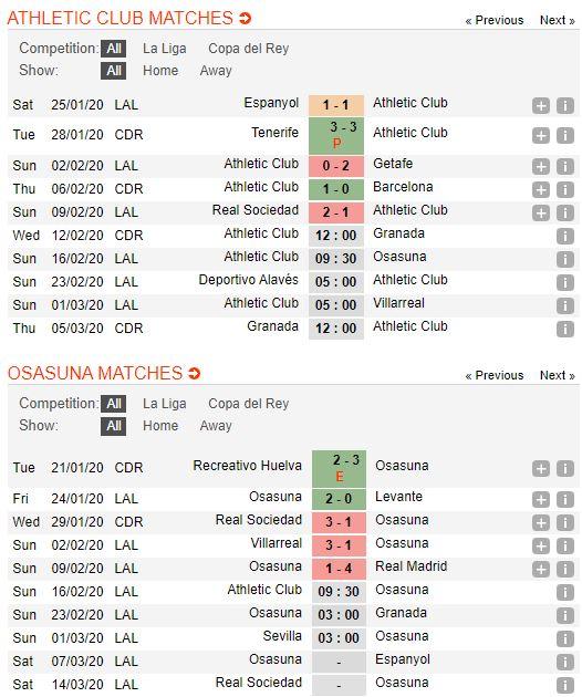 soi-keo-bong-da-athletic-bilbao-vs-osasuna-–-00h30-17-02-2020-–-giai-vdqg-tay-ban-nha-fa (2)