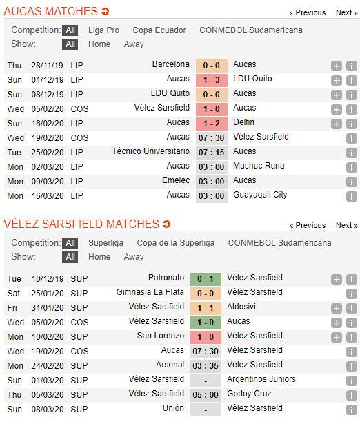 soi-keo-bong-da-aucas-vs-velez-sarsfield-–-07h30-19-02-2020-–-cup-c2-nam-my-copa-sudamericana-fa (2)