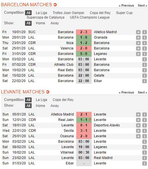 soi-keo-bong-da-barcelona-vs-levante-–-03h00-03-02-2020-–-giai-vdqg-tay-ban-nha-fa (2)