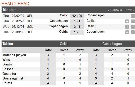 soi-keo-bong-da-celtic-vs-fc-copenhagen-–-03h00-28-02-2020-–-uefa-europa-league-fa (1)