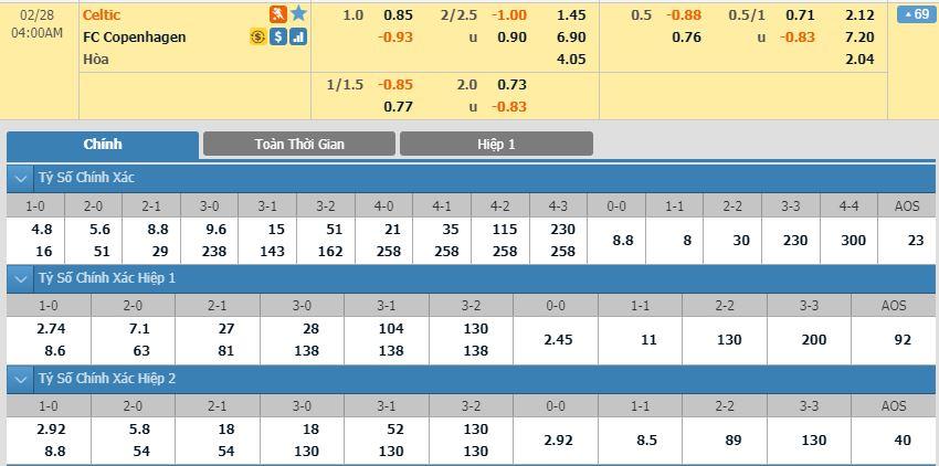 soi-keo-bong-da-celtic-vs-fc-copenhagen-–-03h00-28-02-2020-–-uefa-europa-league-fa (2)
