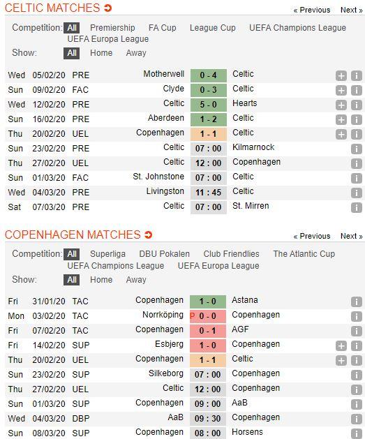 soi-keo-bong-da-celtic-vs-fc-copenhagen-–-03h00-28-02-2020-–-uefa-europa-league-fa (5)