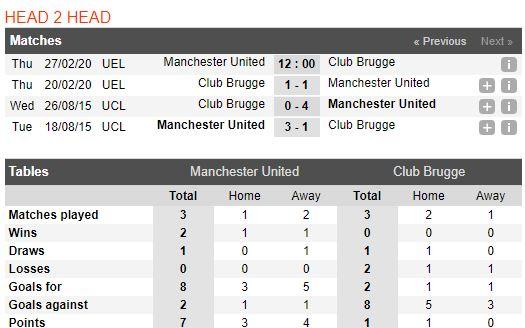 soi-keo-bong-da-manchester-united-vs-club-brugge-–-03h00-28-02-2020-–-uefa-europa-league-fa (3)