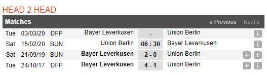 soi-keo-bong-da-union-berlin-vs-bayer-04-leverkusen-–-21h30-15-02-2020-–-giai-vdqg-duc-fa (4)