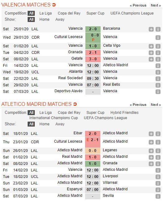 soi-keo-bong-da-valencia-vs-atletico-madrid-–-03h00-15-02-2020-–-giai-vdqg-tay-ban-nha-fa (3)