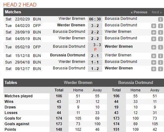 soi-keo-bong-da-werder-bremen-vs-borussia-dortmund-–-21h30-22-02-2020-–-giai-vdqg-duc-fa (4)