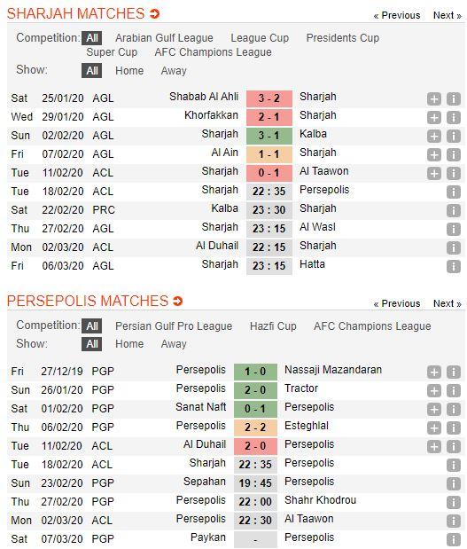 tip-bong-da-tran-al-sharjah-vs-persepolis-–-22h35-18-02-2020-–-afc-champions-league-fa (2)