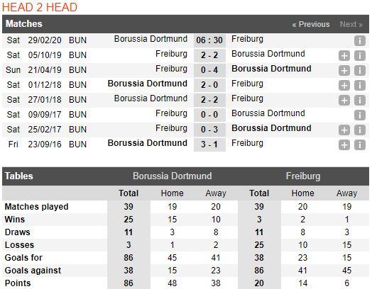 Tip bóng đá trận Borussia Dortmund vs Freiburg – 21h30 ...