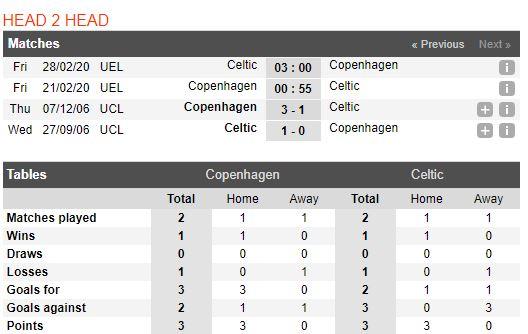 tip-bong-da-tran-fc-copenhagen-vs-celtic-–-00h55-21-02-2020-–-europa-league-fa (3)