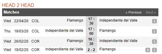 tip-bong-da-tran-flamengo-vs-independiente-del-valle-–-07h30-27-02-2020-–-luot-ve-sieu-cup-nam-my-fa (4)