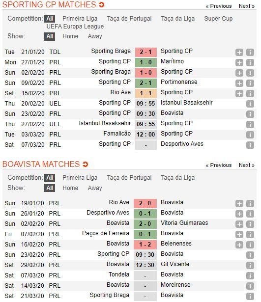 tip-bong-da-tran-sporting-lisbon-vs-boavista-–-00h30-24-02-2020-–-giai-vdqg-bo-dao-nha-fa (4)