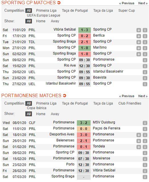 tip-bong-da-tran-sporting-lisbon-vs-portimonense-–-00h30-10-02-2020-–-giai-vdqg-bo-dao-nha-fa (2)