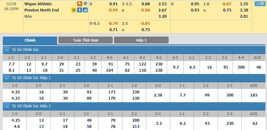 tip-bong-da-tran-wigan-athletic-vs-preston-north-end-–-19h30-08-02-2020-–-giai-hang-nhat-anh-fa (2)