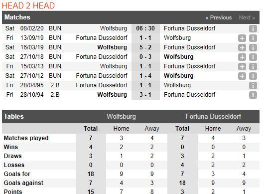 tip-bong-da-tran-wolfsburg-vs-fortuna-düsseldorf-–-21h30-08-02-2020-–-giai-vdqg-duc-fa (3)