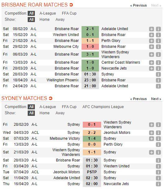 soi-keo-bong-da-Brisbane Roar-vs-Sydney FC-–-15h30-14-03-2020-–-giai-ngoai-hang-anh-fa (2)