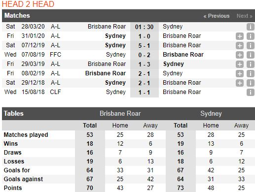 soi-keo-bong-da-Brisbane Roar-vs-Sydney FC-–-15h30-14-03-2020-–-giai-ngoai-hang-anh-fa (3)