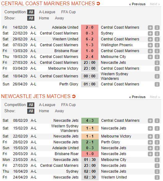 soi-keo-bong-da-Central Coast Mariners-vs-Newcastle Jets-–-13h00-14-03-2020-–-giai-ngoai-hang-anh-fa (2)