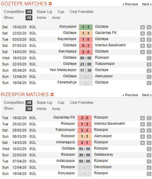 soi-keo-bong-da-Göztepe-vs-Caykur Rizespor-–-00h00-14-03-2020-–-giai-ngoai-hang-anh-fa (2)