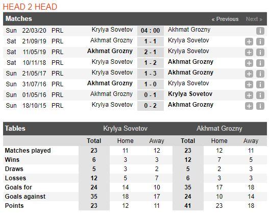 soi-keo-bong-da-Krylya Sovetov-vs-Akhmat Grozny-–-18h00-14-03-2020-–-giai-ngoai-hang-anh-fa (3)