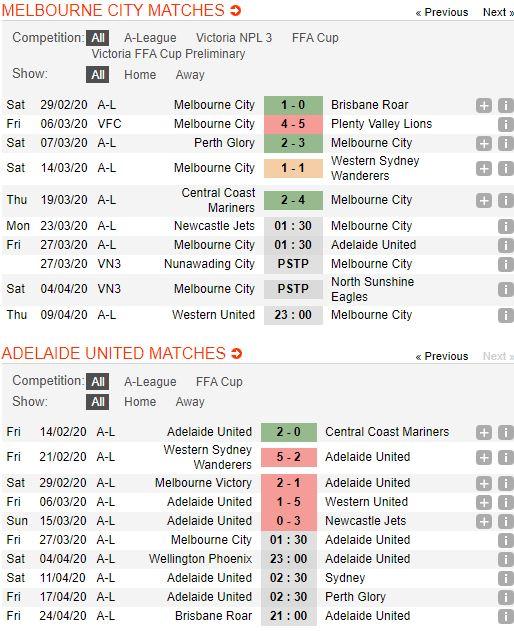 soi-keo-bong-da-Melbourne City-vs-Adelaide United-–-15h30-14-03-2020-–-giai-ngoai-hang-anh-fa (2)