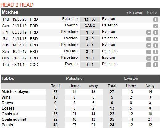 soi-keo-bong-da-Palestino-vs-Everton-–-03h30-14-03-2020-–-giai-ngoai-hang-anh-fa (3)