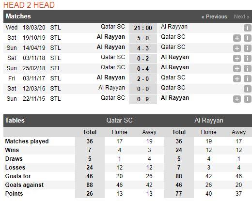 soi-keo-bong-da-Qatar SC-vs-Al Rayyan-–-21h00-14-03-2020-–-giai-ngoai-hang-anh-fa (3)
