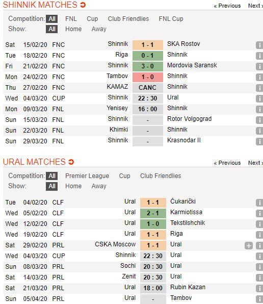 tip-bong-da-tran-shinnik-yaroslavl-vs-ural-yekaterinburg-–-22h30-04-03-2020-–-cup-qg-nga-fa (2)