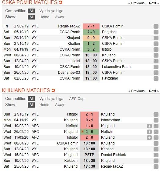 soi-keo-bong-da-cska-pamir-dushanbe-vs-fk-khujand-–-18h00-–-08-04-2020-vdqg-tajikistan-3