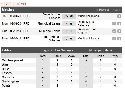 soi-keo-bong-da-deportivo-las-sabanas-vs-jalapa-–-05h00-–-09-04-2019-–-vdqg-nicaragua-4