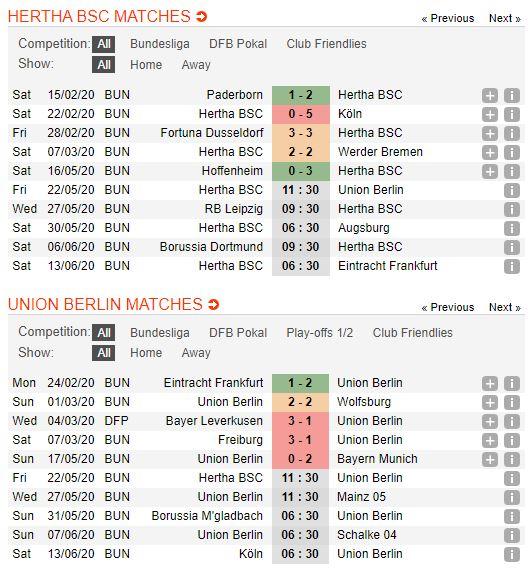soi-keo-bong-da-hertha-berlin-vs-union-berlin-–-01h30-23-05-2020-–-giai-vdqg-duc-fa (3)