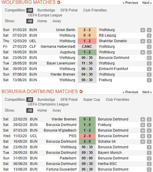 soi-keo-bong-da-vfl-wolfsburg-vs-borussia-dortmund-–-20h30-23-05-2020-–-giai-vdqg-duc-fa (3)