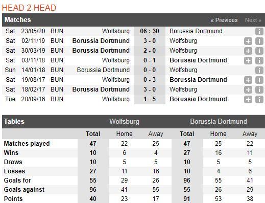 soi-keo-bong-da-vfl-wolfsburg-vs-borussia-dortmund-–-20h30-23-05-2020-–-giai-vdqg-duc-fa (4)