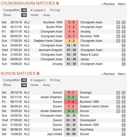 tip-bong-da-tran-asan-mugunghwa-vs-suwon-city-fc-–-16h30-24-05-2020-–-giai-hang-2-han-quoc-fa (3)