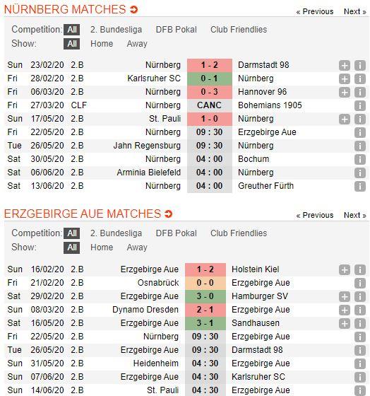 tip-bong-da-tran-fc-nurnberg-vs-erzgebirge-aue-–-23h30-22-05-2020-–-giai-hang-2-duc-fa (4)